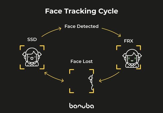 banuba 3D face tracking